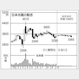 「日本光電」の株価チャート(C)日刊ゲンダイ