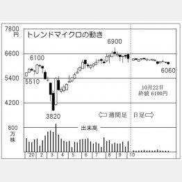 「トレンドマイクロ」の株価チャート(C)日刊ゲンダイ