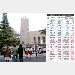 表②(人気上位の私大は軒並み志願者数を減らした)/(C)日刊ゲンダイ