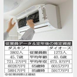 エアコンのクリーニングなども手掛ける(C)PIXTA