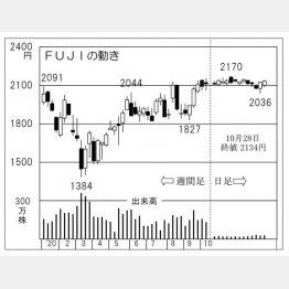「FUJI」社の株価チャート(C)日刊ゲンダイ