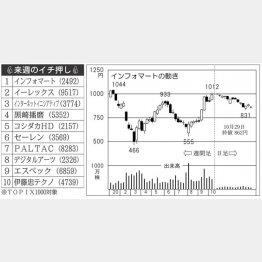 「インフォマート」社の株価チャート(右)/(C)日刊ゲンダイ
