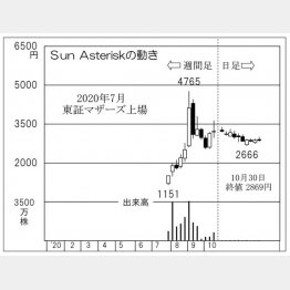 「Sun Asterisk」の株価チャート(C)日刊ゲンダイ