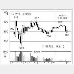 レンゴーの株価チャート(C)日刊ゲンダイ