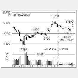 「東映」の株価チャート(C)日刊ゲンダイ