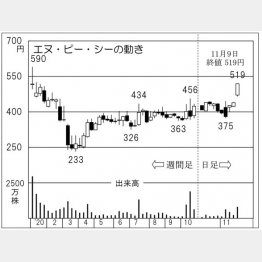 「エヌ・ピー・シー」の株価チャート(C)日刊ゲンダイ
