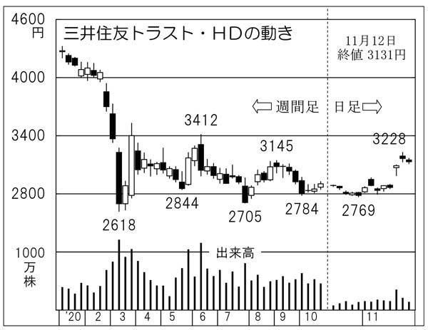 株価 大塚 製薬