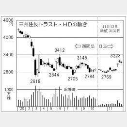 「三井住友トラストホールディングス」の株価チャート(C)日刊ゲンダイ