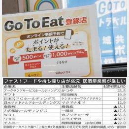 Go To Eatもスタートしたが….(C)日刊ゲンダイ