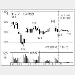 「エスプール」の株価チャート(C)日刊ゲンダイ