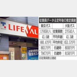 都市ガス大手を比較(C)日刊ゲンダイ