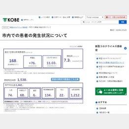 とても見やすくコンパクトにまとまった神戸市のサイト(神戸市のHPから)