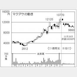 「マクアケ」の株価チャート(C)日刊ゲンダイ