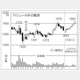 「バリューHR」の株価チャート(C)日刊ゲンダイ