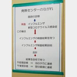 発熱外来の控室に貼られた案内(C)日刊ゲンダイ