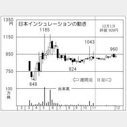 「日本インシュレーション」の株価チャート(C)日刊ゲンダイ