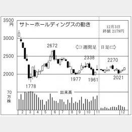 「サトーホールディングス」の株価チャート(C)日刊ゲンダイ