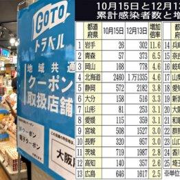 「GoTo」東京発着追加でコロナ爆発 感染者激増の25道府県