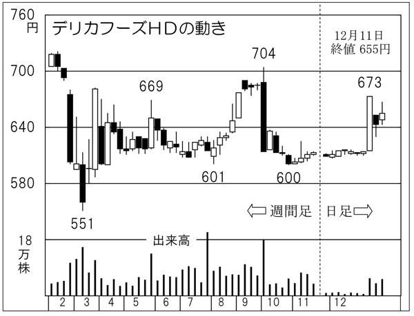 株価 宮入 バルブ (株)宮入バルブ製作所【6495】:株価時系列