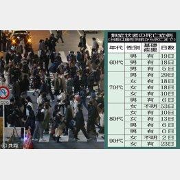 東京都がまとめた「無症状者の死亡症例」(16日、東京渋谷の交差点を歩く人たち=左)/(C)日刊ゲンダイ