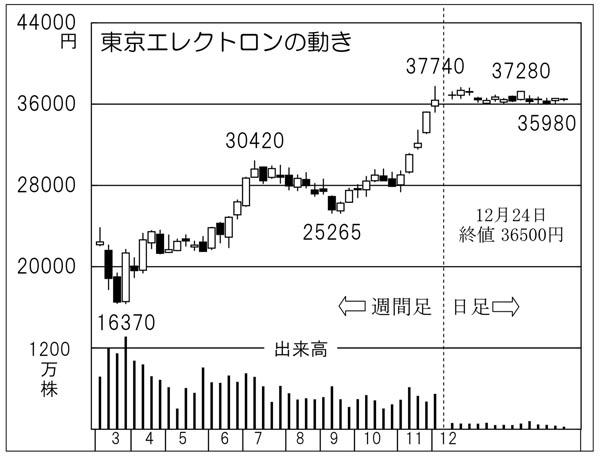 エレクトロン 株価 東京 の