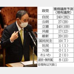 野上忠興氏の獲得議席予測(C)日刊ゲンダイ