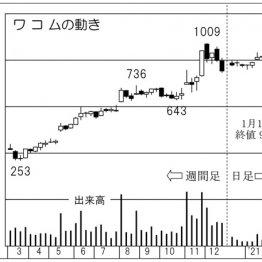 掲示板 ワコム 株価