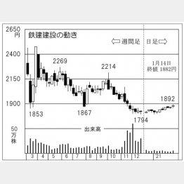 「鉄建建設」の株価チャート(C)日刊ゲンダイ