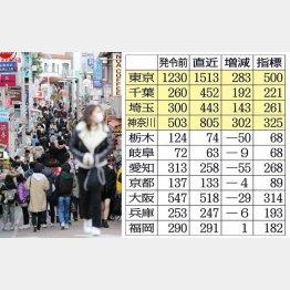 緊急事態宣言後も人が溢れかえる東京・原宿の竹下通り(C)日刊ゲンダイ