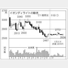 「イオンディライト」の株価チャート(C)日刊ゲンダイ