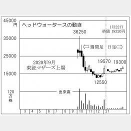 「ヘッドウォータース」の株価チャート(C)日刊ゲンダイ
