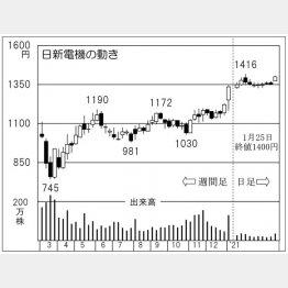 「日新電機」の株価チャート(C)日刊ゲンダイ