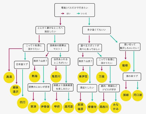 東京版おすすめ温泉チャート(永井千晴さん作)/(提供写真)