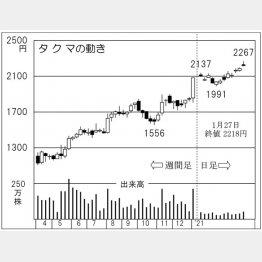 タクマの株価チャート(C)日刊ゲンダイ