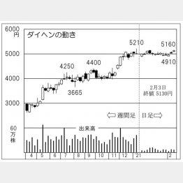 ダイヘンの株価チャート(C)日刊ゲンダイ