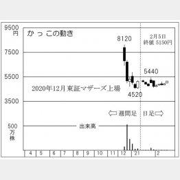 「かっこ」の株価チャート(C)日刊ゲンダイ