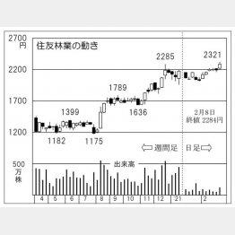 「住友林業」の株価チャート(C)日刊ゲンダイ