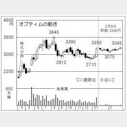 「オプティム」の株価チャート(C)日刊ゲンダイ
