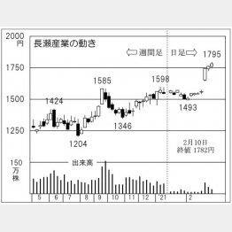 「長瀬産業」の株価チャート(C)日刊ゲンダイ