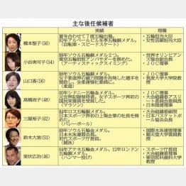【主な後任候補者】(C)日刊ゲンダイ
