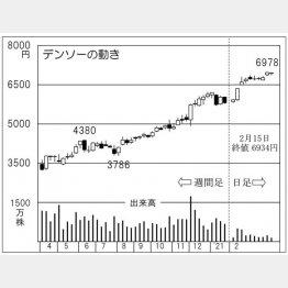 「デンソー」の株価チャート(C)日刊ゲンダイ