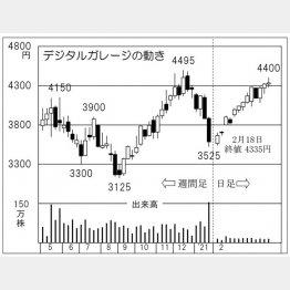 「デジタルガレージ」の株価チャート(C)日刊ゲンダイ