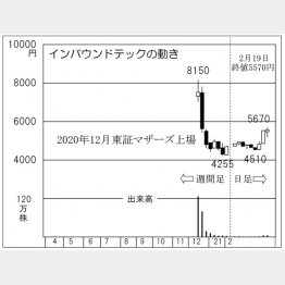 「インバウンドテック」の株価チャート(C)日刊ゲンダイ