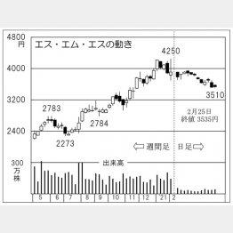 「エス・エム・エス」の株価チャート(C)日刊ゲンダイ