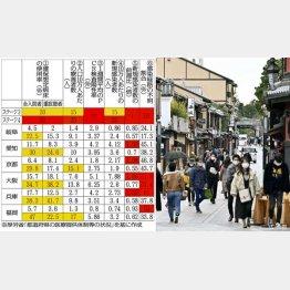 貧弱なリバウンド対策(28日、京都・祇園をマスク姿で歩く人たち)/(C)日刊ゲンダイ