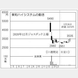 「東和ハイシステム」の株価チャート(C)日刊ゲンダイ