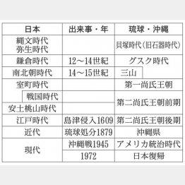 日本と琉球・沖縄の出来事(C)日刊ゲンダイ