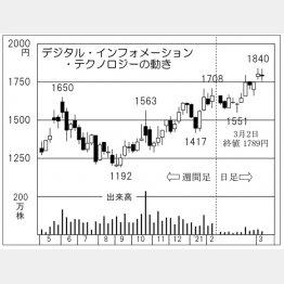 「デジタル・インフォメーション・テクノロジー」の株価チャート(C)日刊ゲンダイ