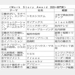 Work Story Award 2020=部門賞(C)日刊ゲンダイ
