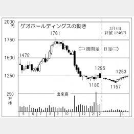 「ゲオホールディングス」の株価チャート(C)日刊ゲンダイ